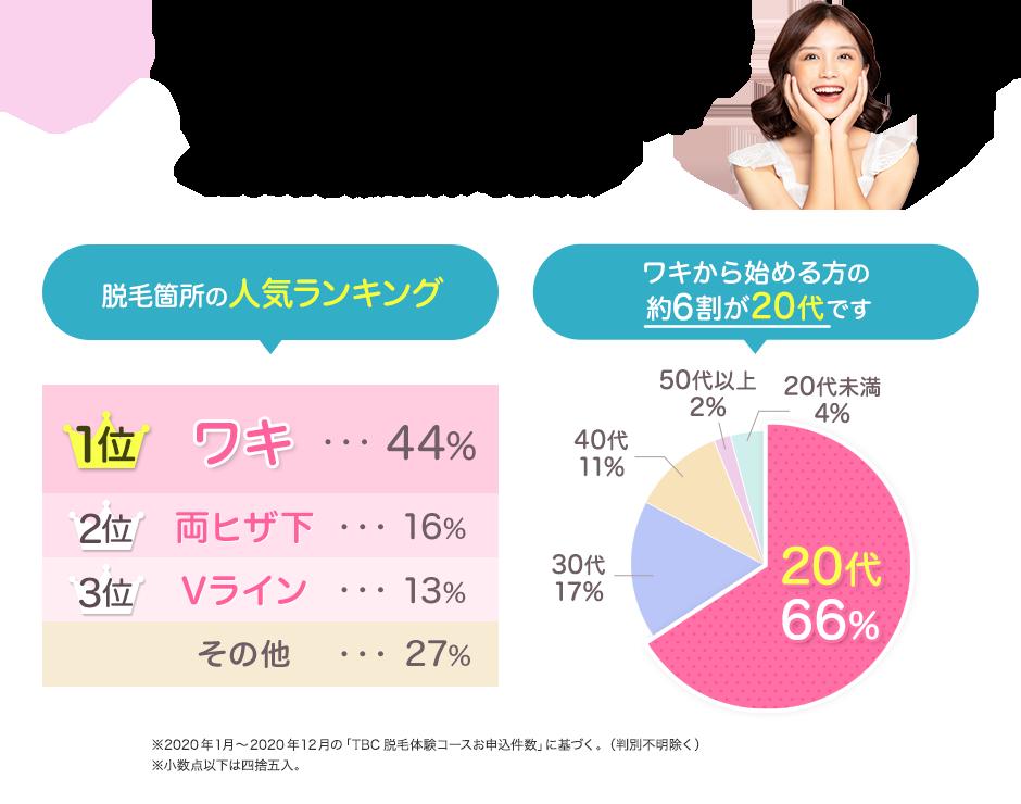 【エピレ】両ワキ+Vライン脱毛6回プラン